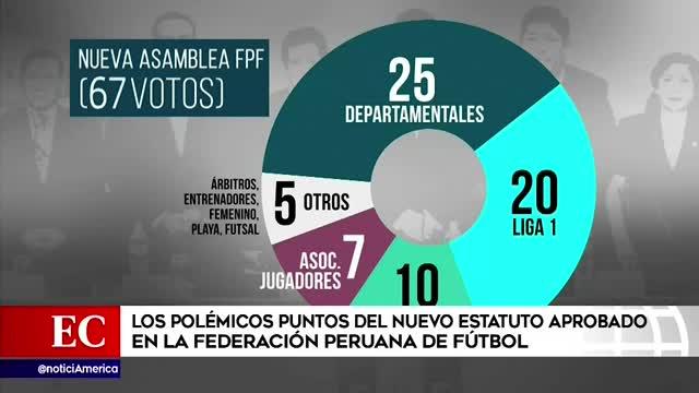 FPF: estos son los polémicos puntos que se aprobaron para el nuevo estatuto