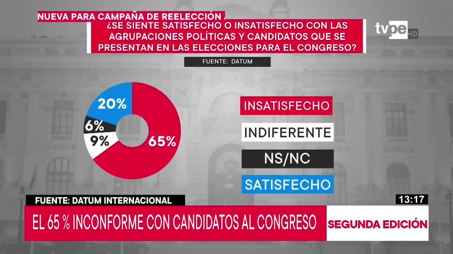 Un 65 % está incorforme con los candidatos al Congreso